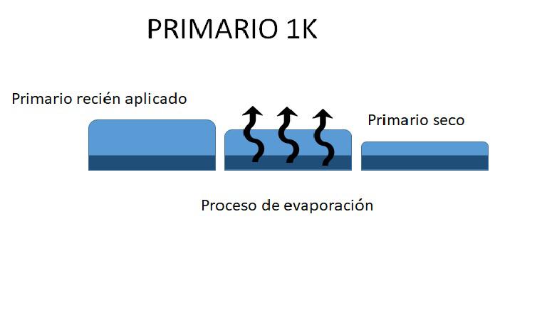 proceso de evaporcion de primario universal 1k