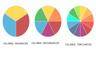 Colores primarios, secundarios y terciarios