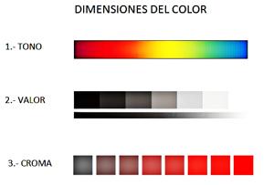 dimensiones del color para igualar