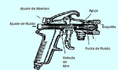 Pistola de Gravedad